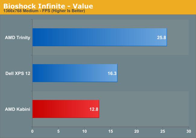 Bioshock Infinite—Value