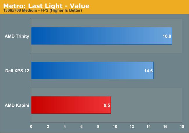 Metro: Last Light—Value