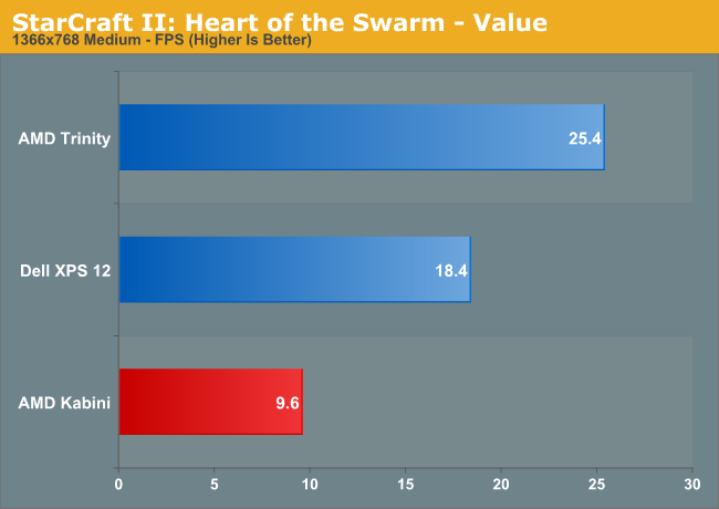 StarCraft II: Heart of the Swarm—Value