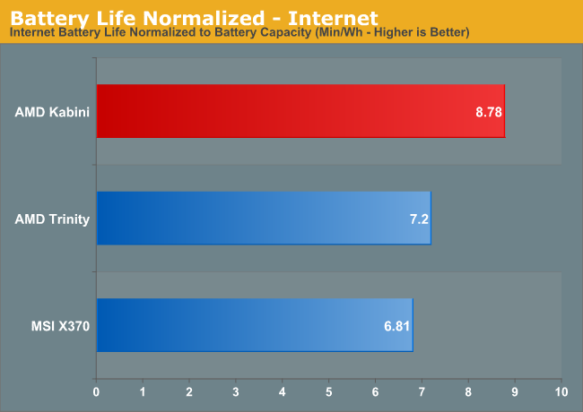 Battery Life Normalized—Internet