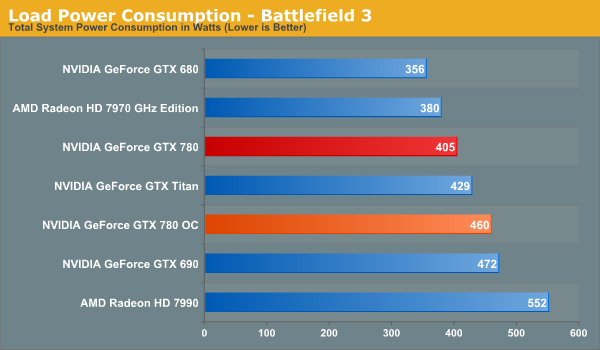 NVIDIA GeForce GTX 780 Overclocking Results