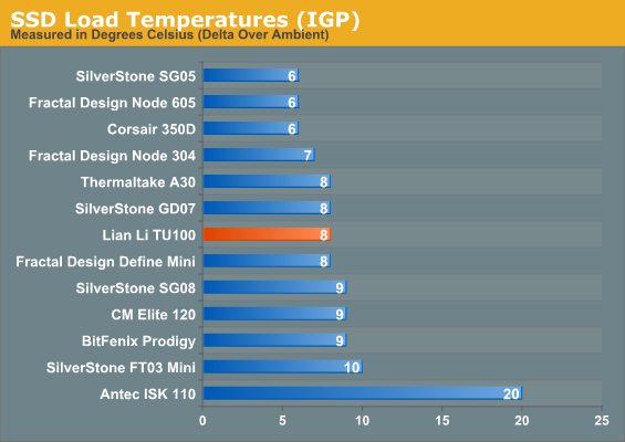 SSD Load Temperatures (IGP)