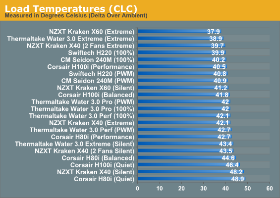 Load Temperatures (CLC)