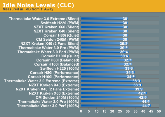 Idle Noise Levels (CLC)