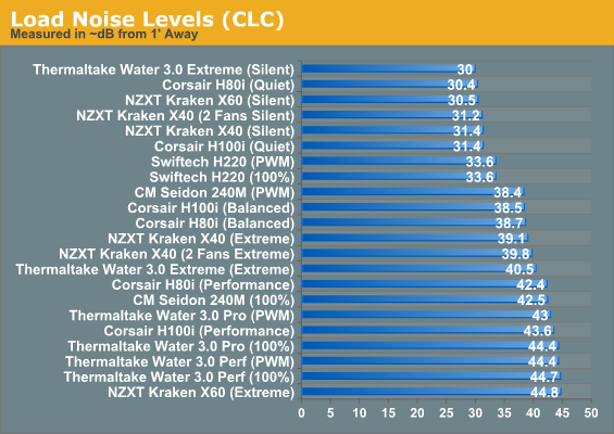 Load Noise Levels (CLC)