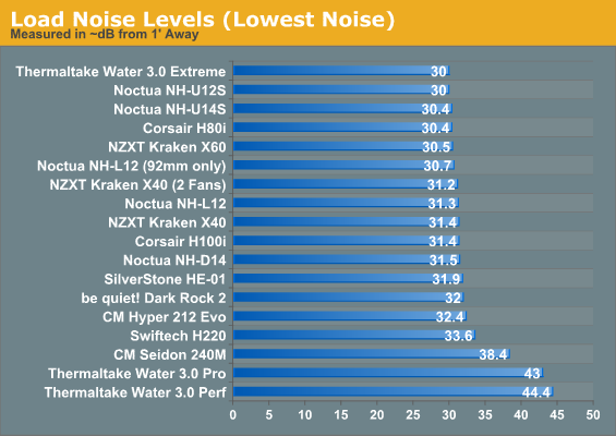 Load Noise Levels (Lowest Noise)