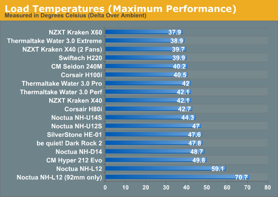 Load Temperatures (Maximum Performance)