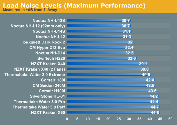 Load Noise Levels (Maximum Performance)