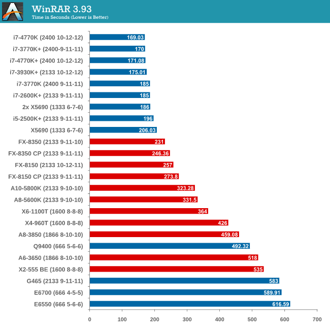 WinRAR 3.93