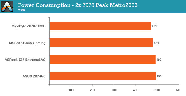 Power Consumption - 2x 7970 Peak Metro2033