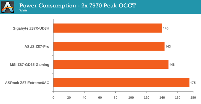 Power Consumption - 2x 7970 Peak OCCT