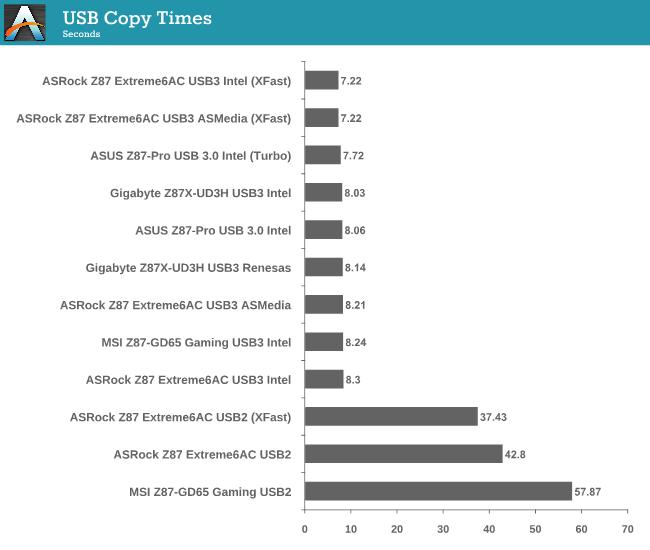 USB Copy Times