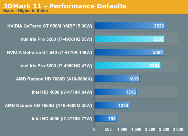 3DMark 11 - Performance Defaults