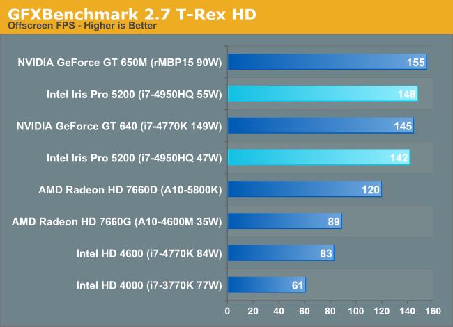 GFXBenchmark 2.7 T-Rex HD