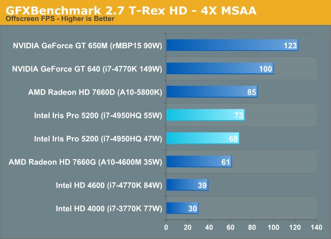 GFXBenchmark 2.7 T-Rex HD - 4X MSAA