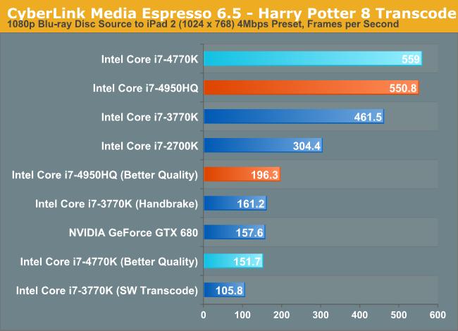 CyberLink Media Espresso 6.5 - Harry Potter 8 Transcode