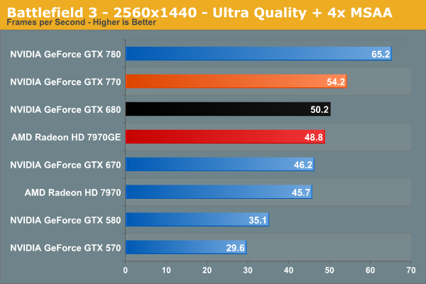 Battlefield 3 - NVIDIA GeForce GTX 770 Review: The $400 Fight