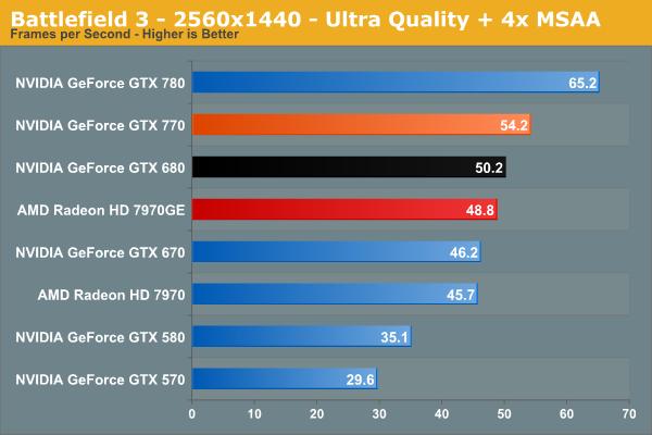 Benchmark van de NVIDIA GTX 770 videokaart van het spel Battlefield 3 2560