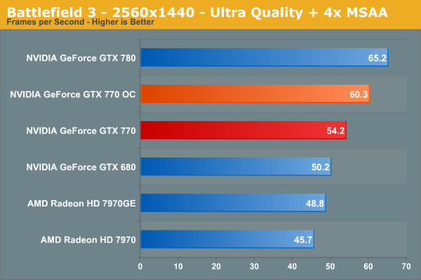 770 or 780 for 1080p