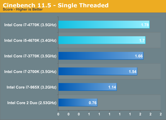 Cinebench 11 5 Single Threaded