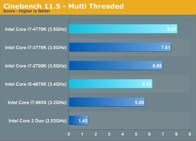 Cinebench 11.5 - Multi Threaded