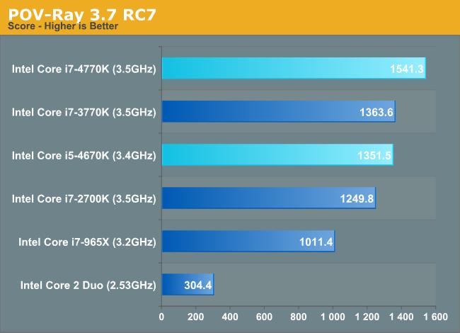 POV-Ray 3.7 RC7