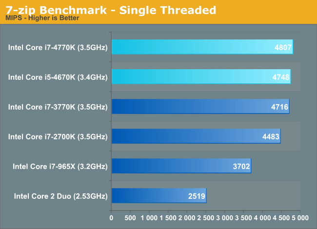 7-zip Benchmark - Single Threaded