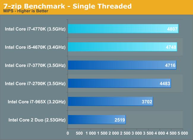 7-zip Benchmark – Single Threaded