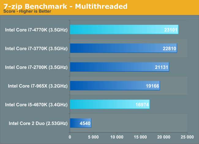 7-zip Benchmark - Multithreaded