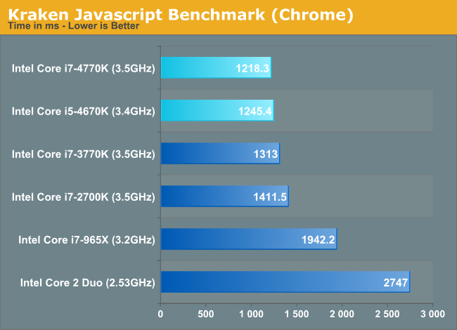 Kraken Javascript Benchmark (Chrome)