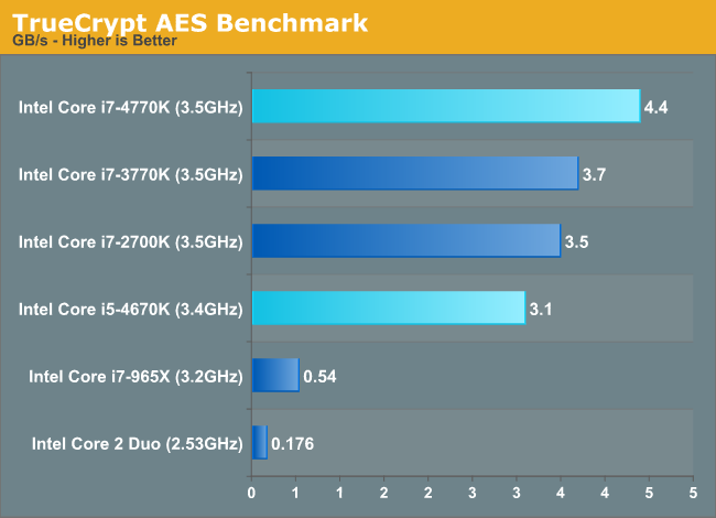 TrueCrypt AES Benchmark