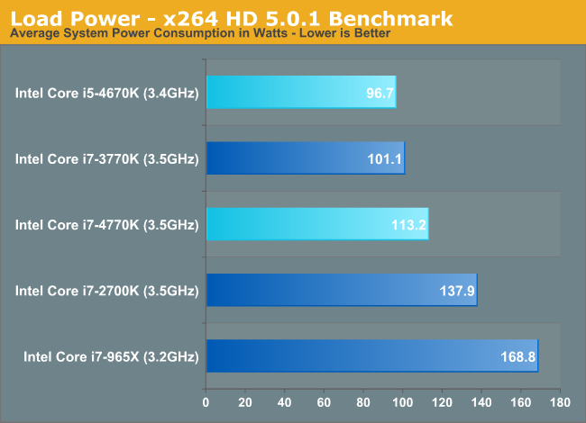 Load Power - x264 HD 5.0.1 Benchmark