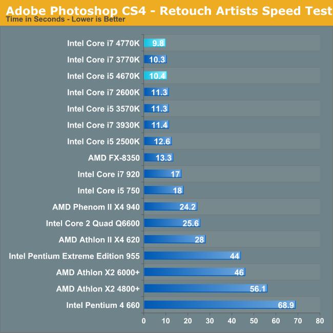 Adobe Photoshop CS4 - Retouch Artists Speed Test