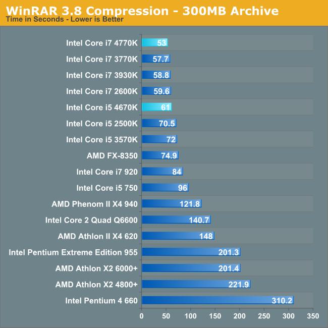WinRAR 3.8 Compression - 300MB Archive