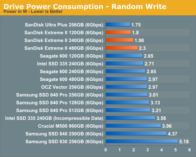 Drive Power Consumption - Random Write