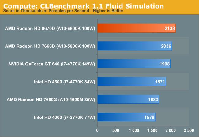 Compute: CLBenchmark 1.1 Fluid Simulation