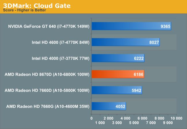3DMark: Cloud Gate