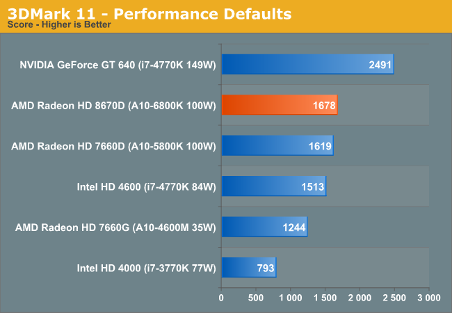 3DMark 11 - Performance Defaults