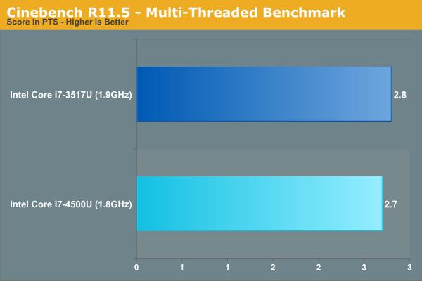 Cinebench R11.5 - Multi-Threaded Benchmark