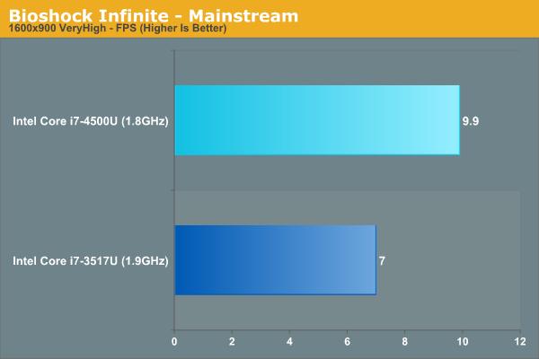 Bioshock Infinite - Mainstream