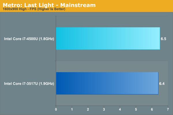 Metro: Last Light - Mainstream