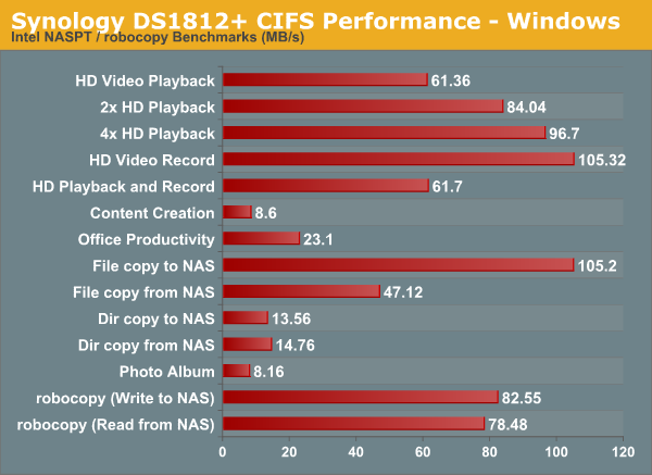 Synology DS1812+ CIFS Performance - Windows