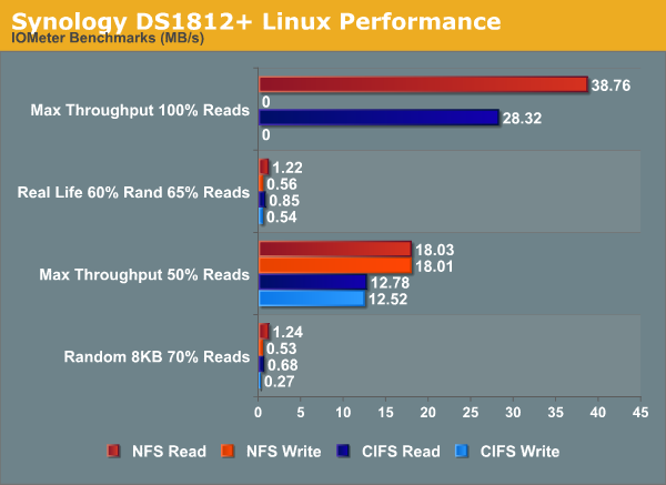Synology DS1812+ Linux Performance