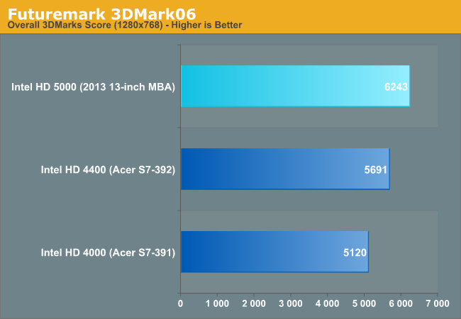 Look at Intel HD 5000 GPU Performance Compared to HD 4000