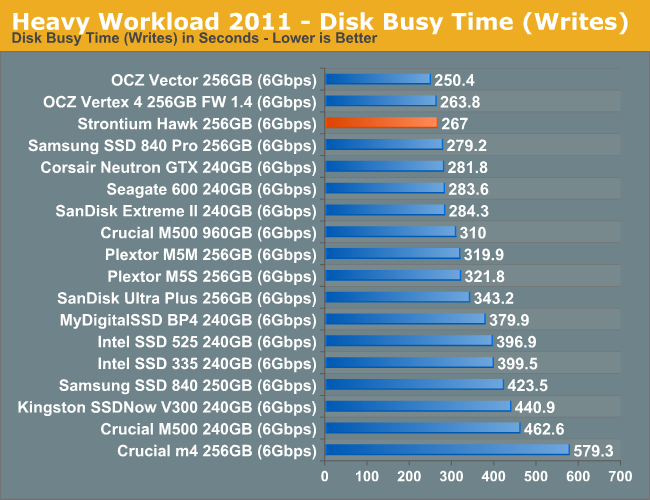 Heavy Workload 2011 - Disk Busy Time (Writes)