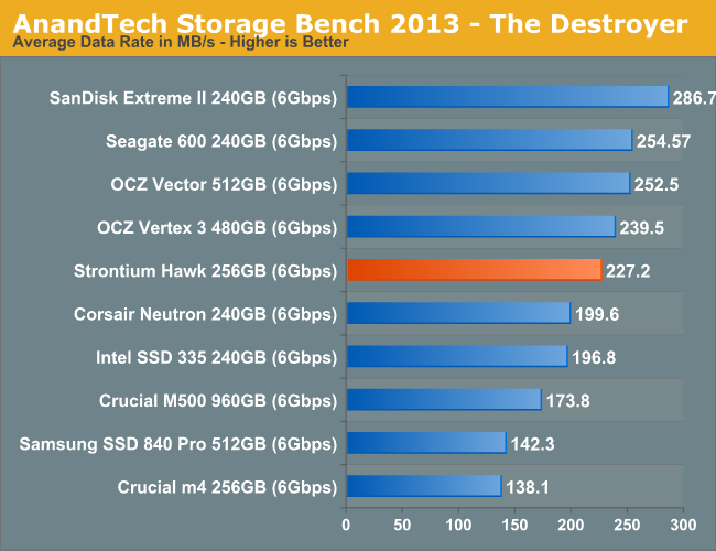AnandTech Storage Bench 2013 - The Destroyer