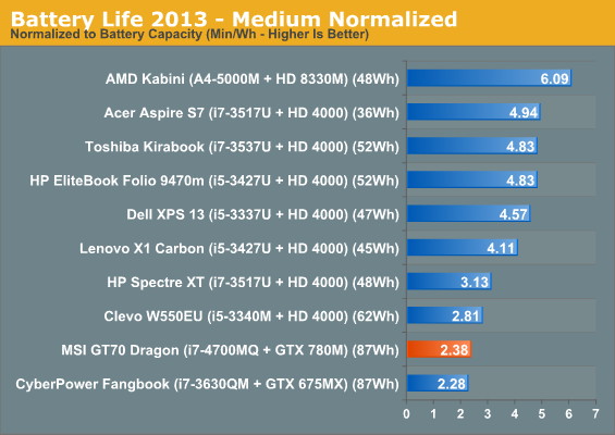 Battery Life 2013 - Medium Normalized