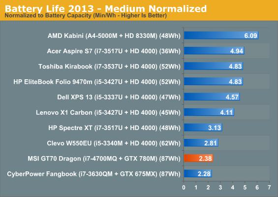 Battery Life 2013 - Medium Normalized