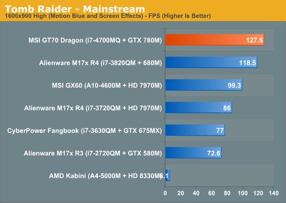 Tomb Raider - Mainstream