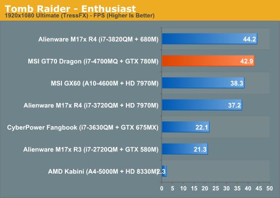 Tomb Raider - Enthusiast